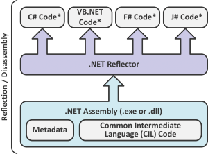 .NET Reflection